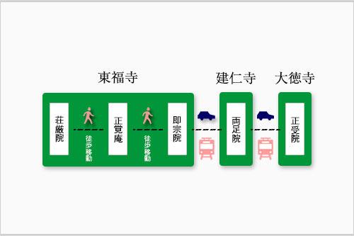 京都の樹木葬の見学ルート変更