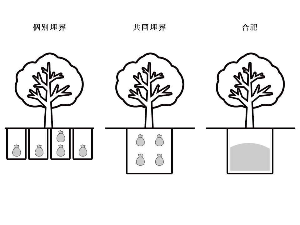 樹木葬の埋葬タイプ別の図解