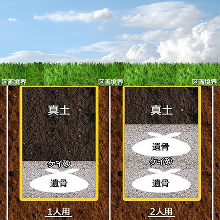 京都の樹木葬の納骨断面図