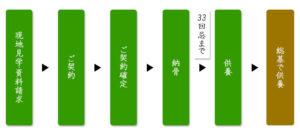 京都の樹木葬の納骨までの流れ