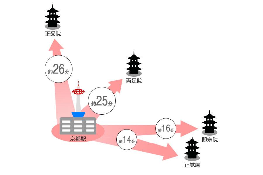 京都の樹木葬の京都駅から掛かる時間