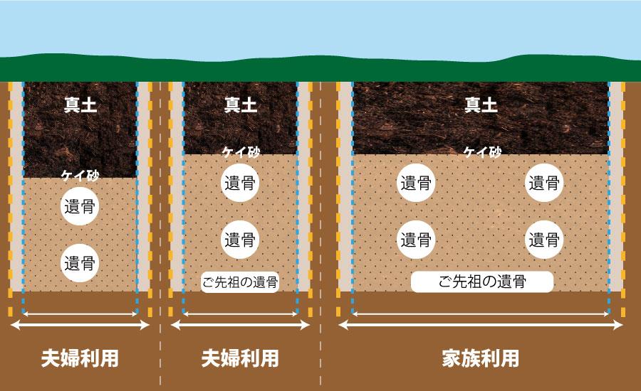 荘厳院の樹木葬の埋葬方法断面図